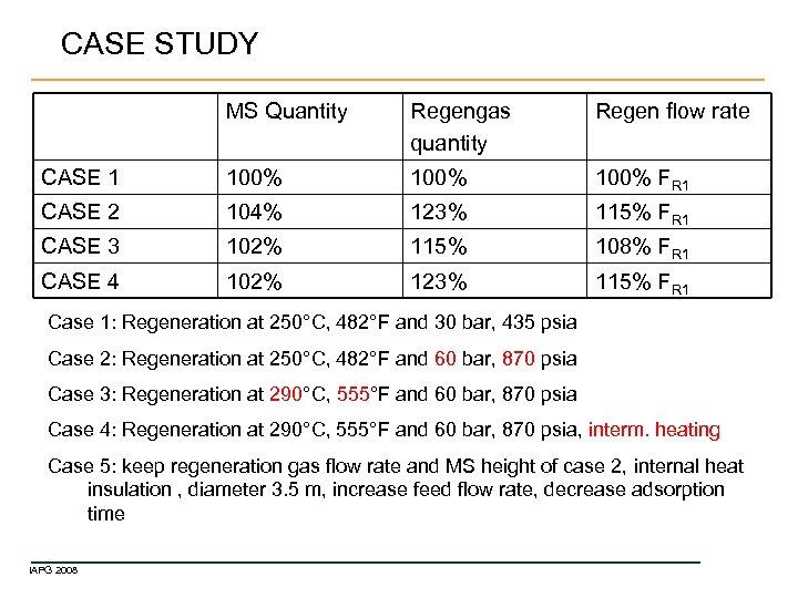 CASE STUDY MS Quantity Regengas quantity Regen flow rate CASE 1 100% FR 1