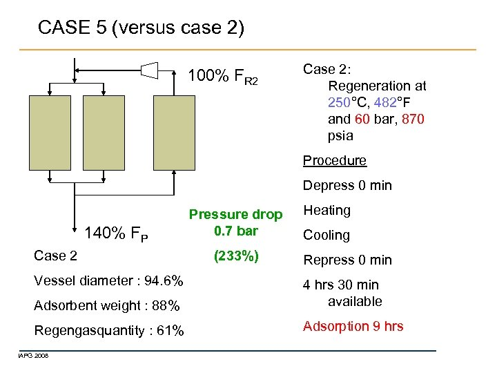CASE 5 (versus case 2) 100% FR 2 Case 2: Regeneration at 250°C, 482°F