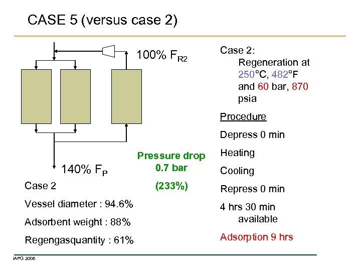 CASE 5 (versus case 2) 100% FR 2 Case 2: Regeneration at 250°C, 482°F