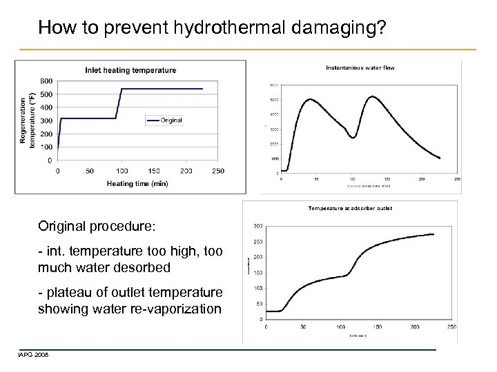 How to prevent hydrothermal damaging? Original procedure: - int. temperature too high, too much