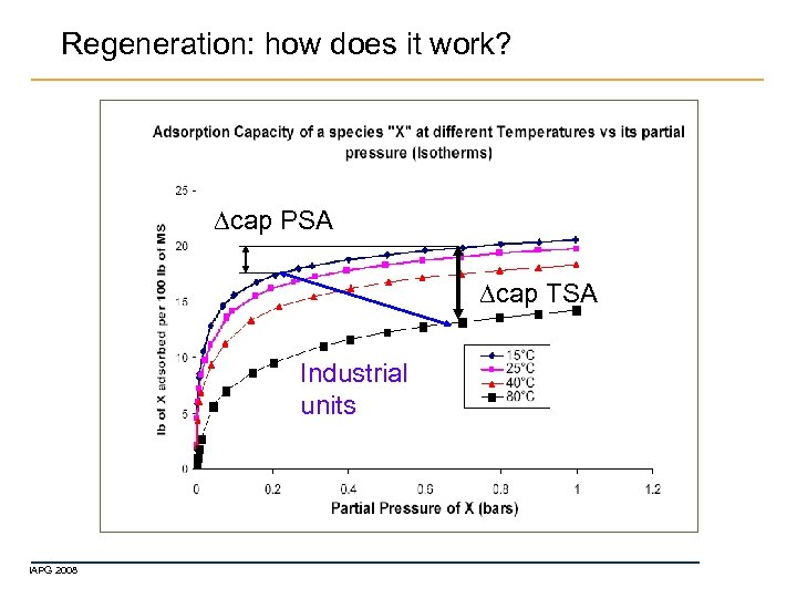 Regeneration: how does it work? cap PSA cap TSA Industrial units IAPG 2008