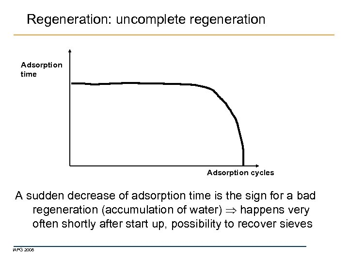 Regeneration: uncomplete regeneration Adsorption time Adsorption cycles A sudden decrease of adsorption time is