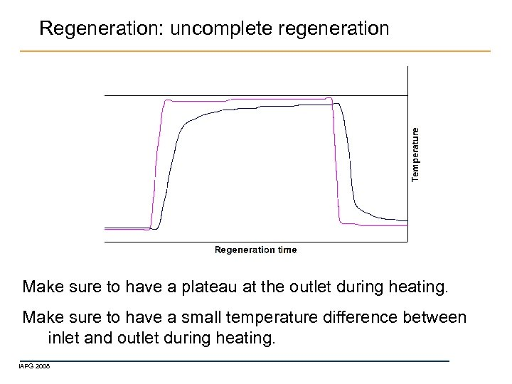 Regeneration: uncomplete regeneration Make sure to have a plateau at the outlet during heating.