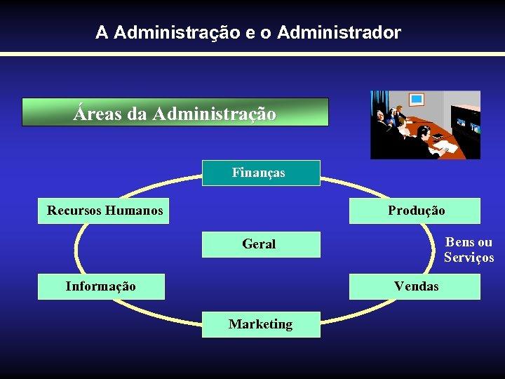 A Administração e o Administrador Áreas da Administração Finanças Recursos Humanos Produção Bens ou