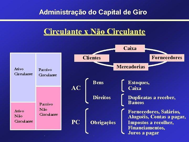 Administração do Capital de Giro Circulante x Não Circulante Caixa Fornecedores Clientes Ativo Circulante