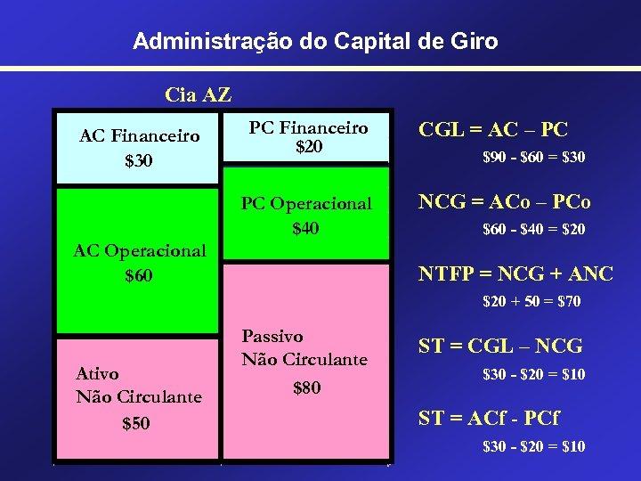 Administração do Capital de Giro Cia AZ AC Financeiro $30 PC Financeiro $20 PC