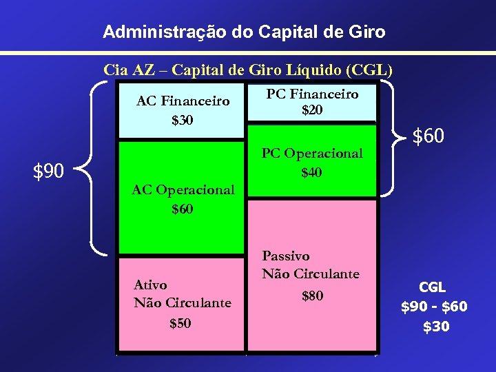 Administração do Capital de Giro Cia AZ – Capital de Giro Líquido (CGL) AC