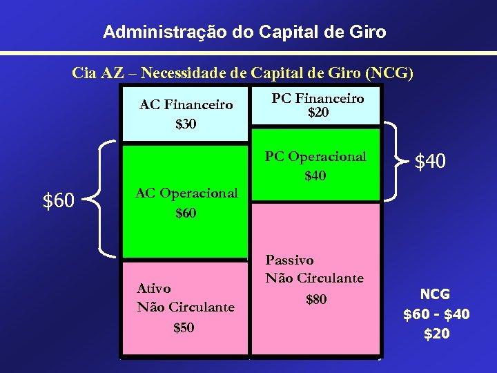 Administração do Capital de Giro Cia AZ – Necessidade de Capital de Giro (NCG)