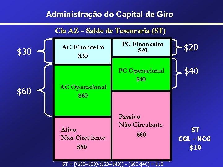 Administração do Capital de Giro Cia AZ – Saldo de Tesouraria (ST) $60 PC