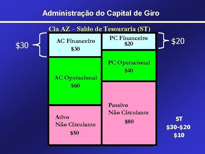 Administração do Capital de Giro Cia AZ – Saldo de Tesouraria (ST) $30 AC