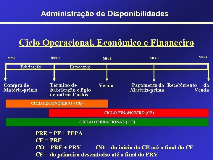 Administração de Disponibilidades Ciclo Operacional, Econômico e Financeiro Mês 1 Mês 0 Fabricação Compra
