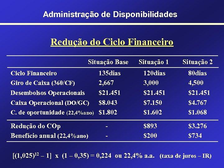 Administração de Disponibilidades Redução do Ciclo Financeiro Situação Base Situação 1 Situação 2 135
