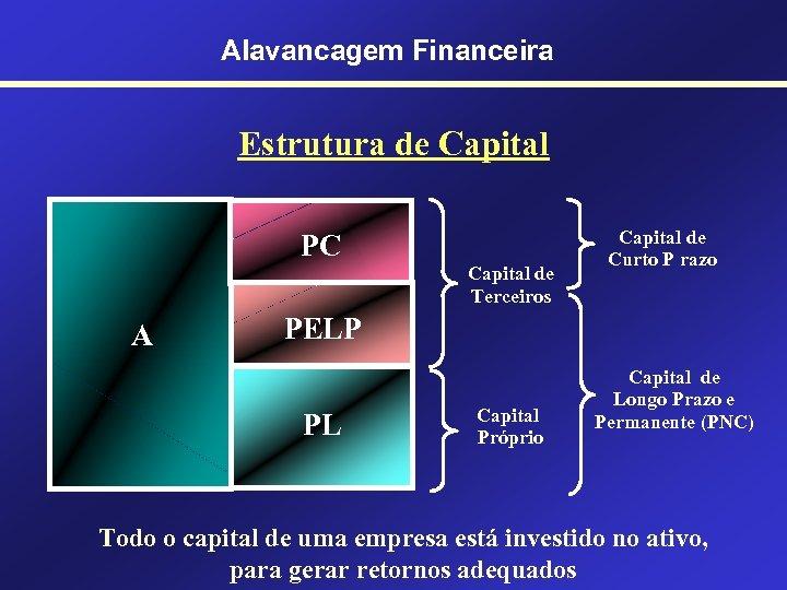 Alavancagem Financeira Estrutura de Capital PC Capital de Terceiros A Capital de Curto P