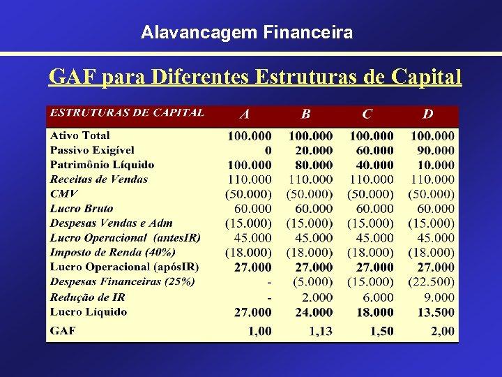 Alavancagem Financeira GAF para Diferentes Estruturas de Capital