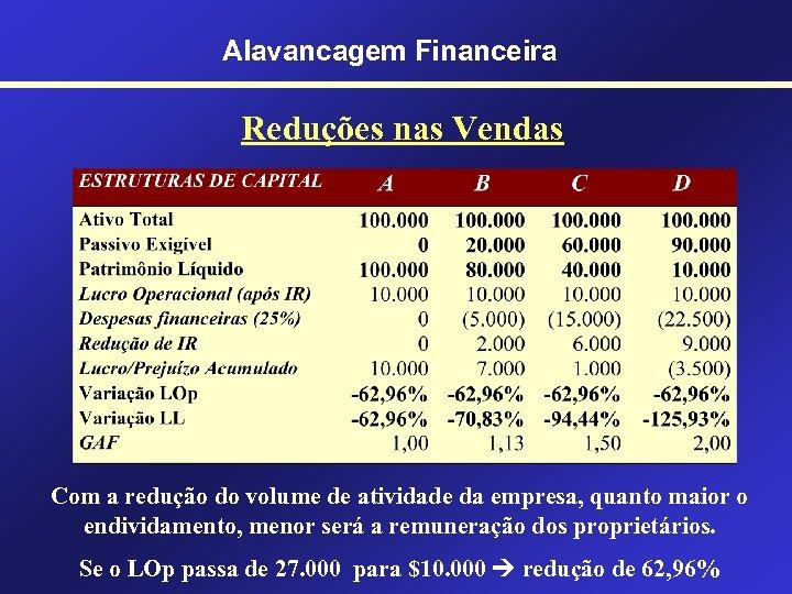 Alavancagem Financeira Reduções nas Vendas Com a redução do volume de atividade da empresa,