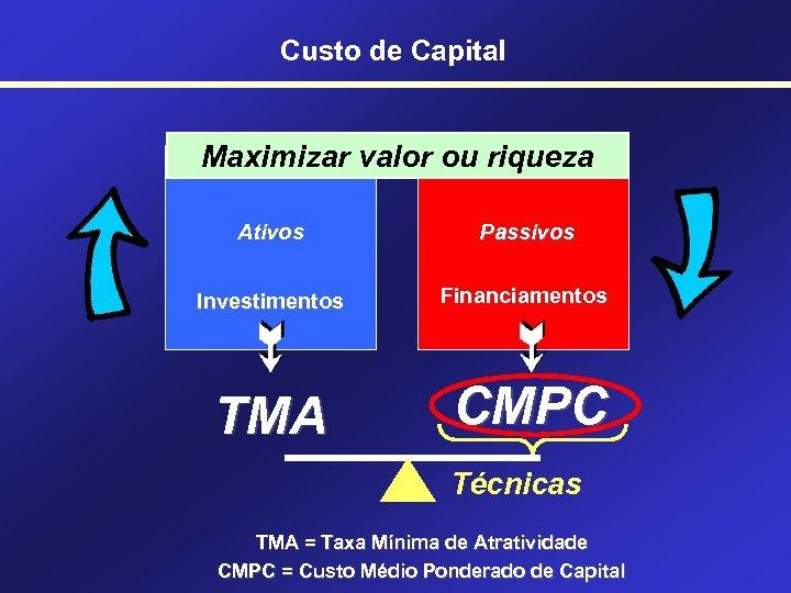 Custo de Capital Maximizar valor ou riqueza Ativos Passivos Investimentos Financiamentos TMA CMPC Técnicas