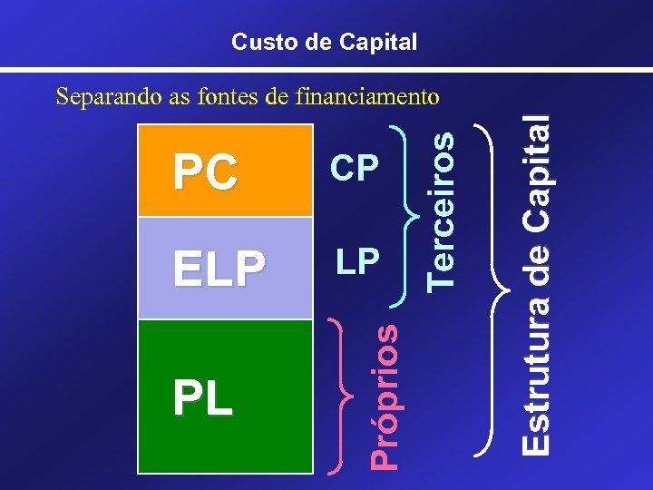 Custo de Capital ELP LP PL Estrutura de Capital CP Próprios PC Terceiros Separando