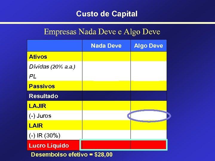Custo de Capital Empresas Nada Deve e Algo Deve Nada Deve Algo Deve 400