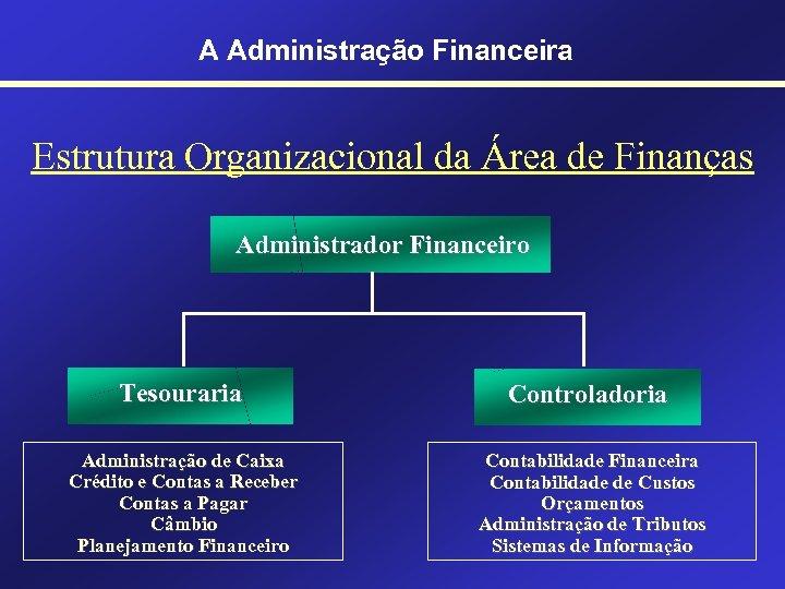 A Administração Financeira Estrutura Organizacional da Área de Finanças Administrador Financeiro Tesouraria Controladoria Administração