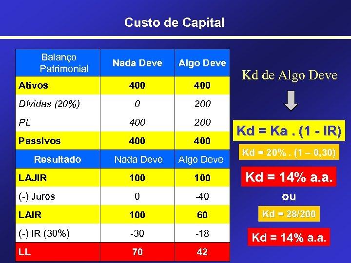 Custo de Capital Balanço Patrimonial Nada Deve Algo Deve 400 0 200 PL 400
