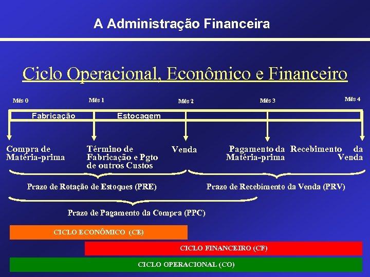 A Administração Financeira Ciclo Operacional, Econômico e Financeiro Mês 1 Mês 0 Fabricação Compra