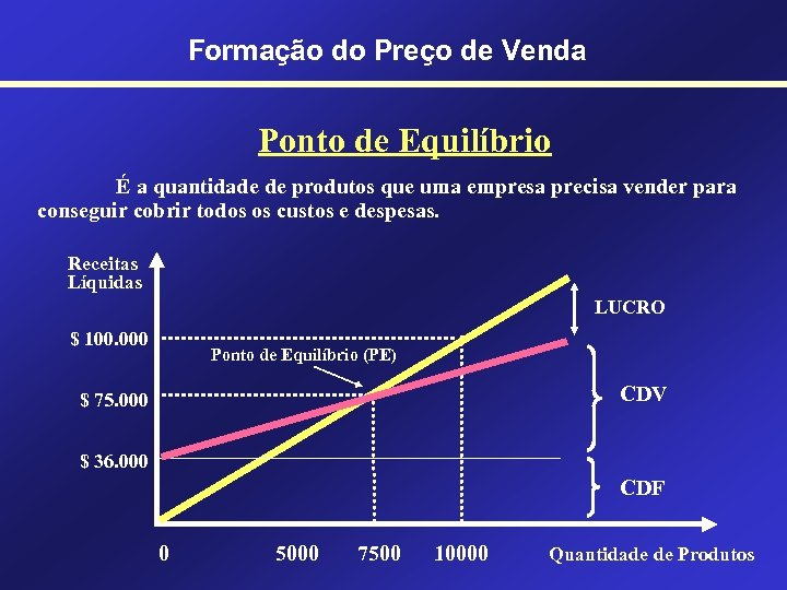Formação do Preço de Venda Ponto de Equilíbrio É a quantidade de produtos que