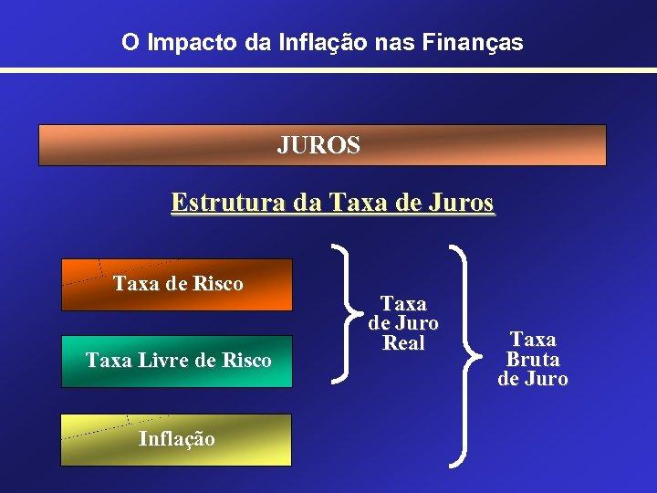 O Impacto da Inflação nas Finanças JUROS Estrutura da Taxa de Juros Taxa de