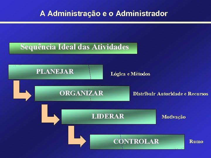 A Administração e o Administrador Sequência Ideal das Atividades PLANEJAR Lógica e Métodos ORGANIZAR