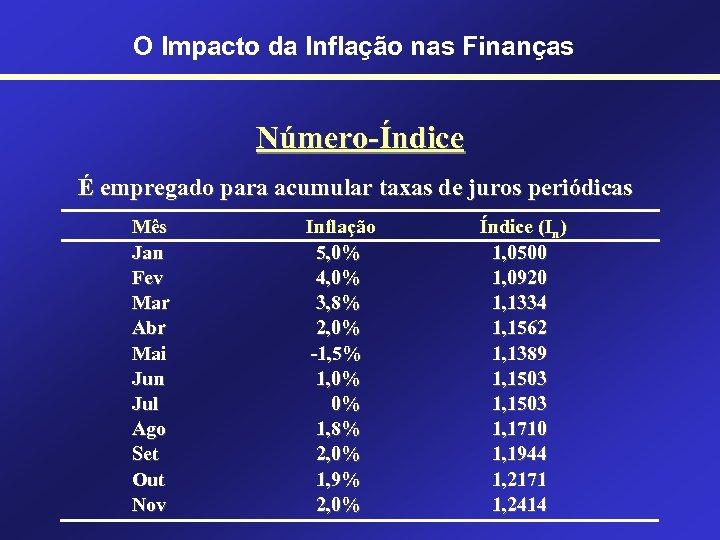 O Impacto da Inflação nas Finanças Número-Índice É empregado para acumular taxas de juros