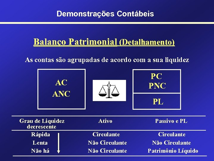 Demonstrações Contábeis Balanço Patrimonial (Detalhamento) As contas são agrupadas de acordo com a sua