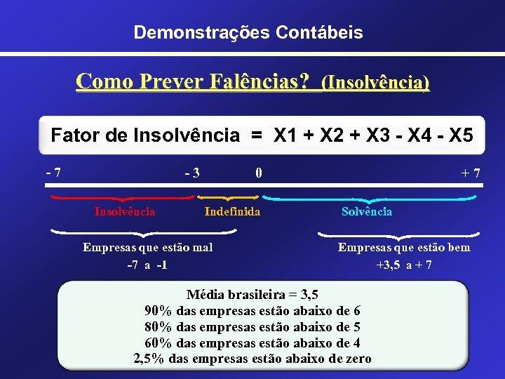 Demonstrações Contábeis Como Prever Falências? (Insolvência) Fator de Insolvência = X 1 + X