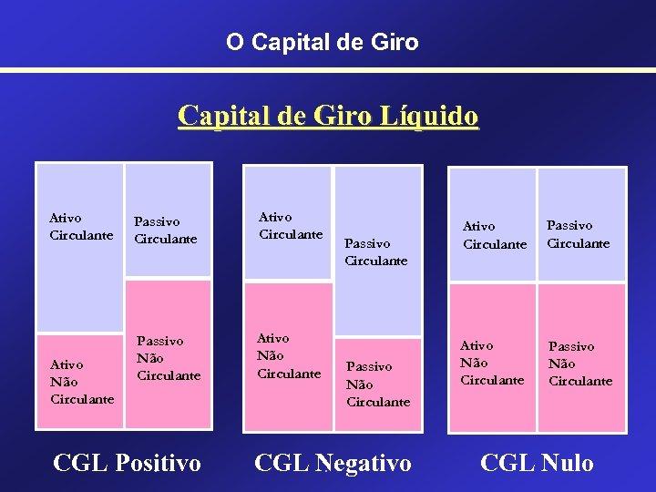 O Capital de Giro Líquido Ativo Circulante Ativo Não Circulante Passivo Circulante Ativo Circulante