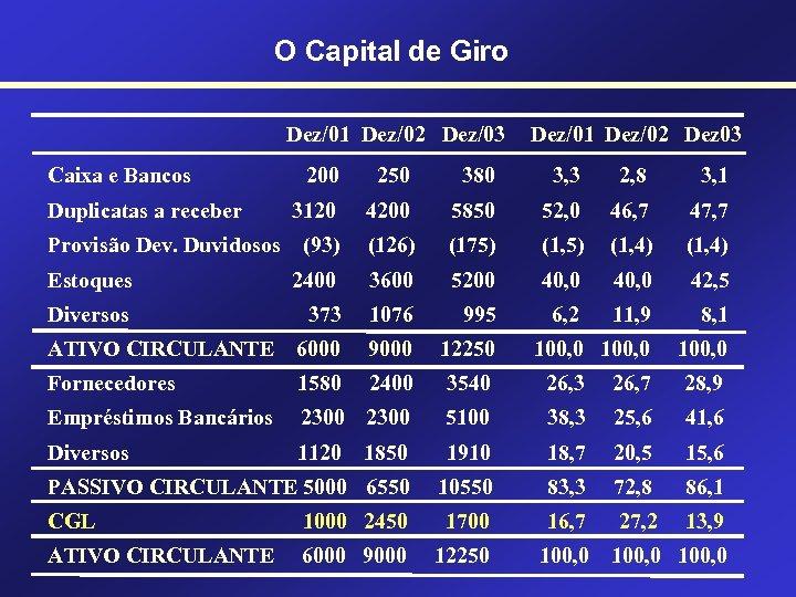 O Capital de Giro Dez/01 Dez/02 Dez/03 Caixa e Bancos Dez/01 Dez/02 Dez 03