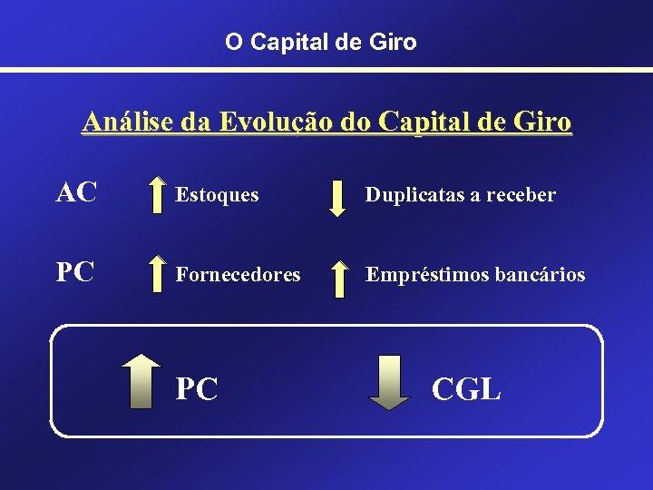 O Capital de Giro Análise da Evolução do Capital de Giro AC Estoques Duplicatas