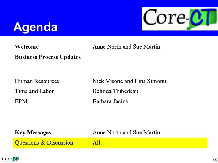 Agenda Welcome Anne North and Sue Martin Business Process Updates Human Resources Nick Visone