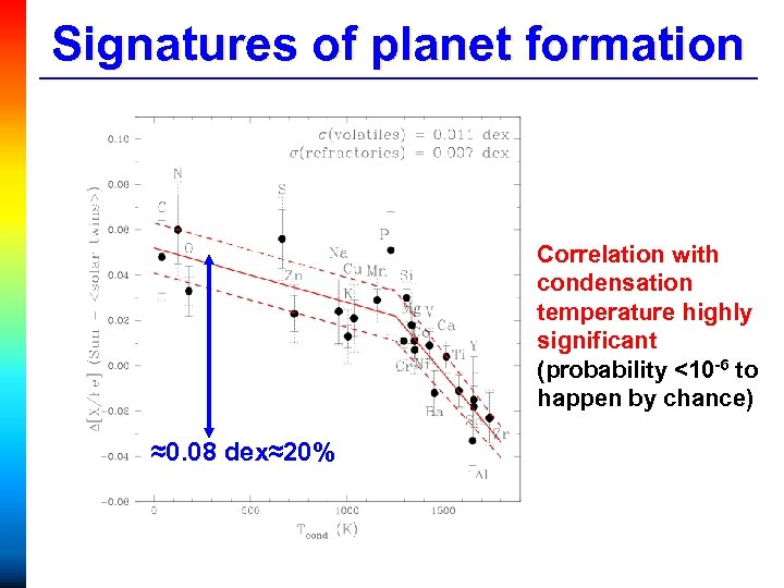 Signatures of planet formation Correlation with condensation temperature highly significant (probability <10 -6 to