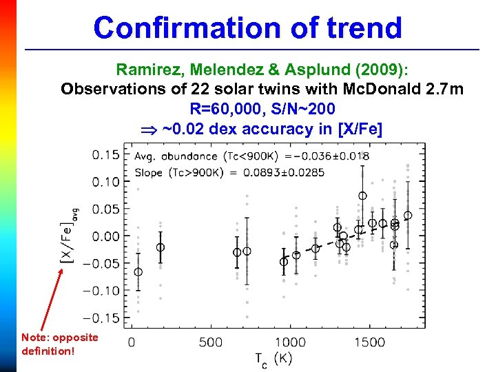 Confirmation of trend Ramirez, Melendez & Asplund (2009): Observations of 22 solar twins with