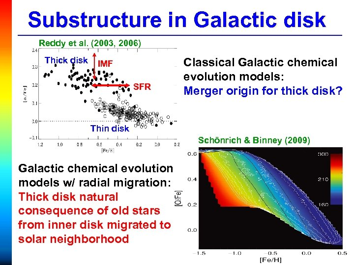 Substructure in Galactic disk Reddy et al. (2003, 2006) Thick disk IMF SFR Classical