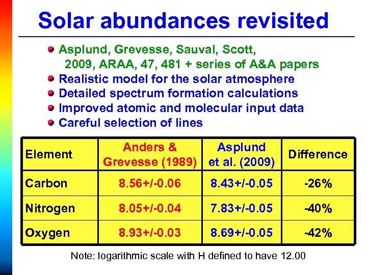 Solar abundances revisited Asplund, Grevesse, Sauval, Scott, 2009, ARAA, 47, 481 + series of