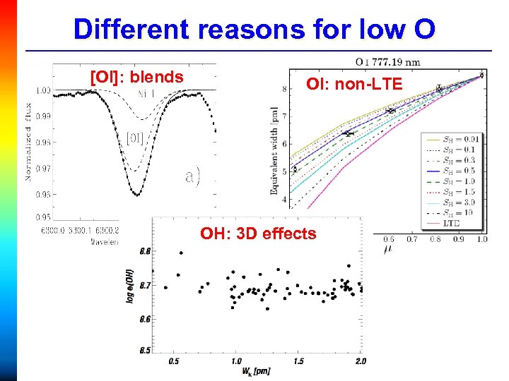 Different reasons for low O [OI]: blends OI: non-LTE OH: 3 D effects