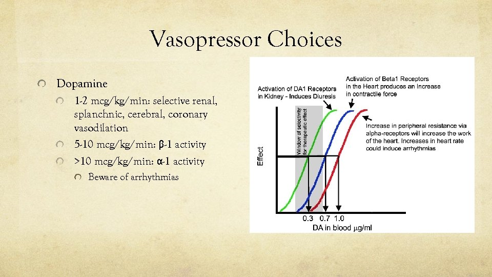 Vasopressor Choices Dopamine 1 -2 mcg/kg/min: selective renal, splanchnic, cerebral, coronary vasodilation 5 -10