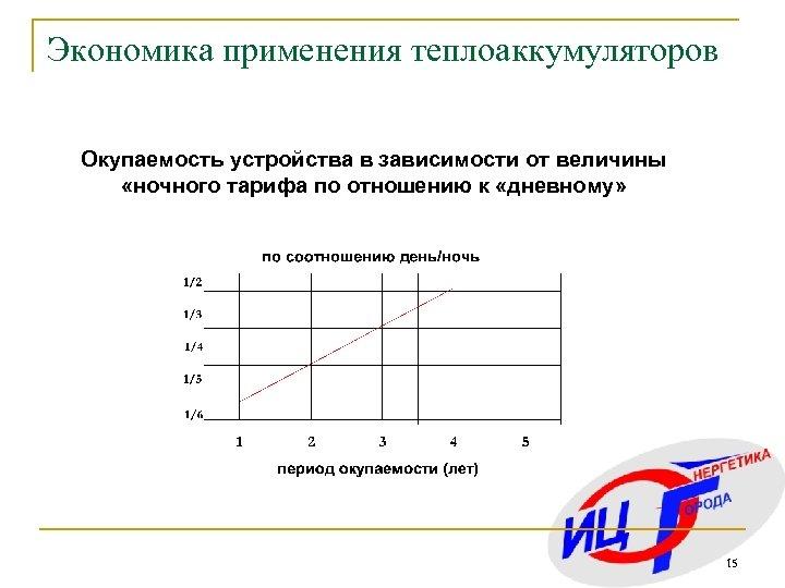 Экономика применения теплоаккумуляторов Окупаемость устройства в зависимости от величины «ночного тарифа по отношению к