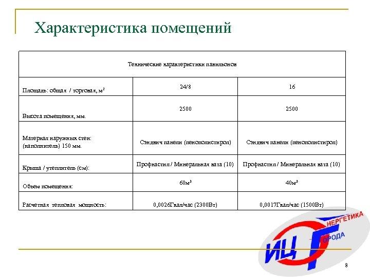 Характеристика помещений Технические характеристики павильонов 24/8 16 2500 Площадь: общая / торговая, м 2