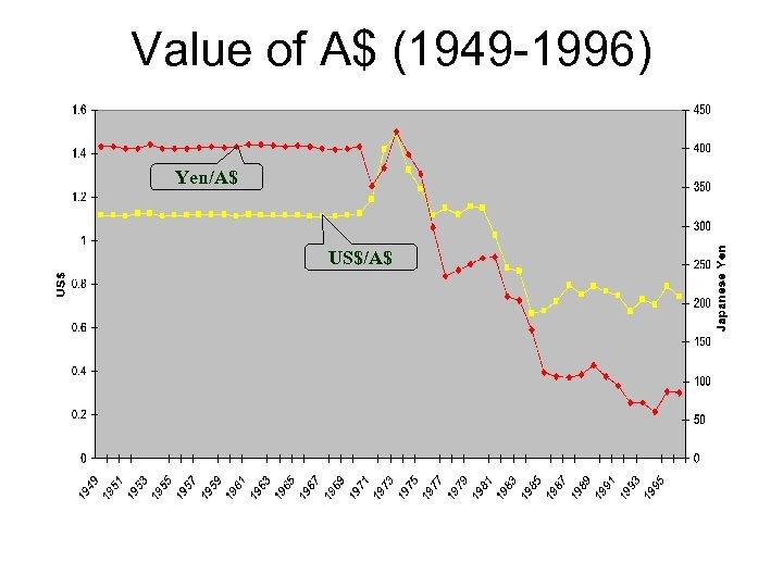 Value of A$ (1949 -1996) Yen/A$ US$/A$