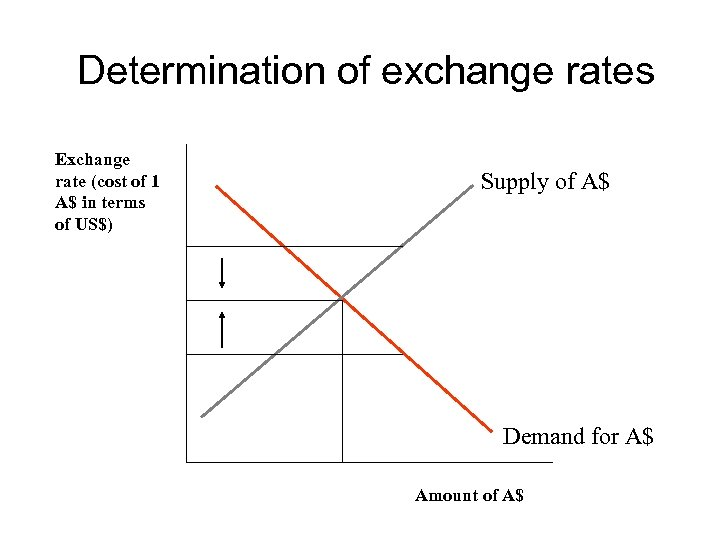 Determination of exchange rates Exchange rate (cost of 1 A$ in terms of US$)