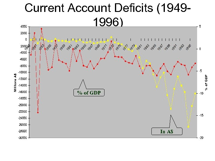 Current Account Deficits (19491996) % of GDP In A$