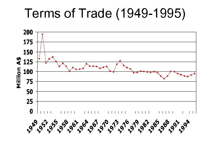 Terms of Trade (1949 -1995)