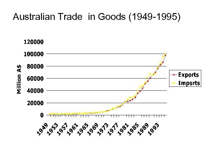 Australian Trade in Goods (1949 -1995)
