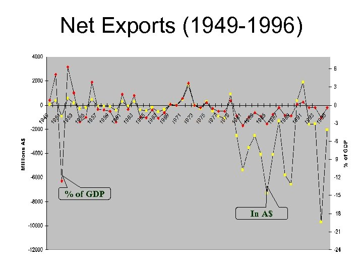 Net Exports (1949 -1996) % of GDP In A$