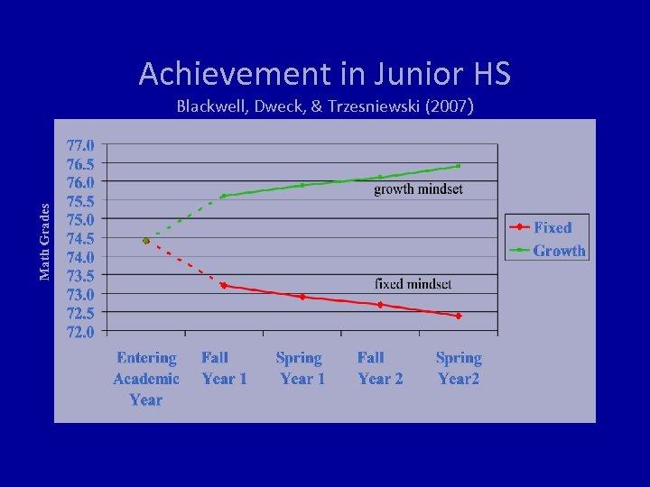 Achievement in Junior HS Math Grades Blackwell, Dweck, & Trzesniewski (2007)